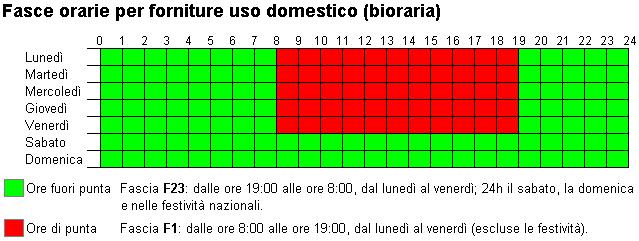 dove comprare grande sconto per design distintivo Tariffe Biorarie Uso Domestico Servizio Elettrico ...