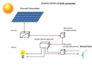schema-sep-grid-connected