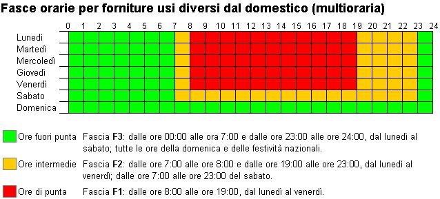 Fasce orarie uso diverso dal domestico